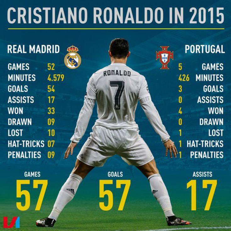 Сколько роналдо забил голов в 2018 году