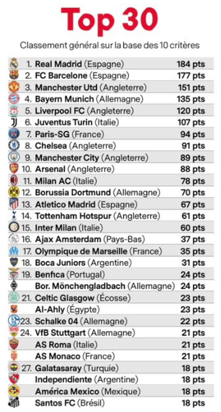 Рейтинг футбольных клубов европы [PUNIQRANDLINE-(au-dating-names.txt) 51